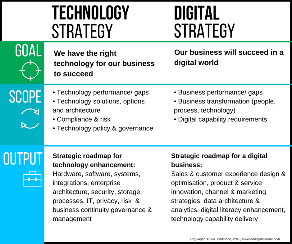 technology and strategy Make the most of technology trends and digital insights in this era of digital transformation  where the world's top cios gain a strategic view of the emerging .