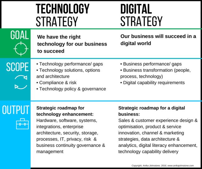 Technology Strategy v Digital Stategy - comparison chart