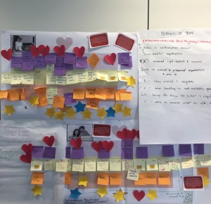Image of a page with lots of sticky notes clustered as a customer journey map