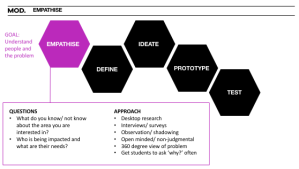 Image of design process with first stage (Empathise) colour coded.