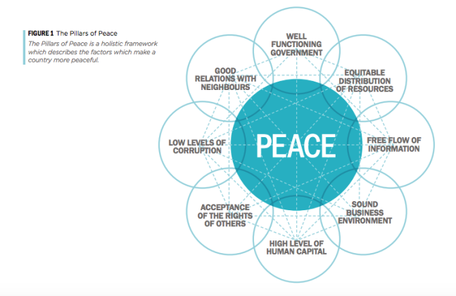 "Image of eight circles around a central one containing the word ""peace'. Each circle represents a pillar. The eight pillars are: Well-functioning government, Sound business environment, Equitable distribution of resources, Acceptance of the rights of others, Good relations with neighbours, Free flow of information, High level of human capital and Low levels of corruption."
