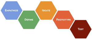 An image of the Stanford d.School Design Thinking process showing the stages empathise, define, ideate, prototype, validate