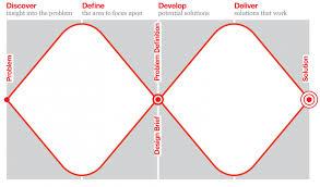 Image of the Design Council Double Diamond Design Process