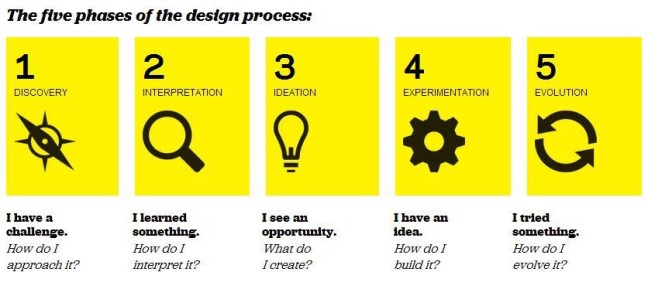 IDEO's five phases of the design process