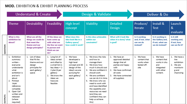 Spread sheet showing design process